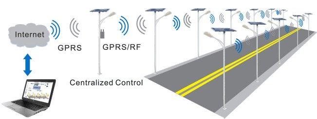 Zigbee-GPRS-mornitoring-system Solar Control System