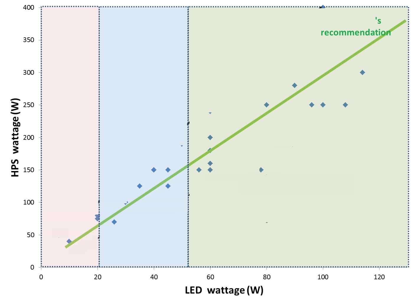 Led-wattage Comparison between Solar LED light and Conventional light