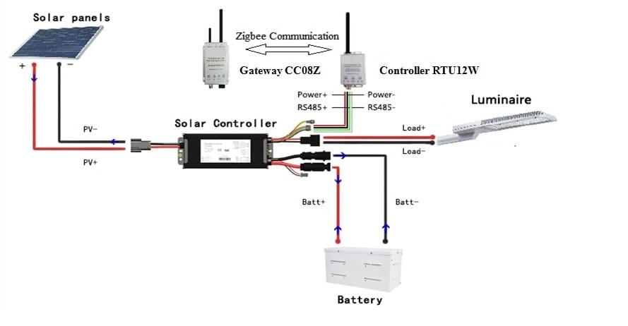 Hardware-Wiring Solar Control System