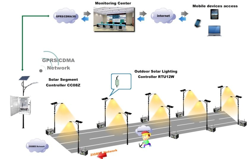 gprs Worried about thieves? Use SunMaster Solar Street Light GPRS Monitoring System