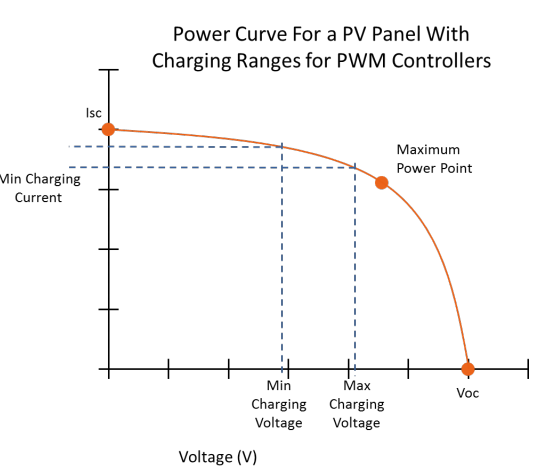 Power-Curve-for-a-PPV-Panel-with-Charging-Ranges-for-PWM-Controllers Solar charge controller: PWM vs. MPPT