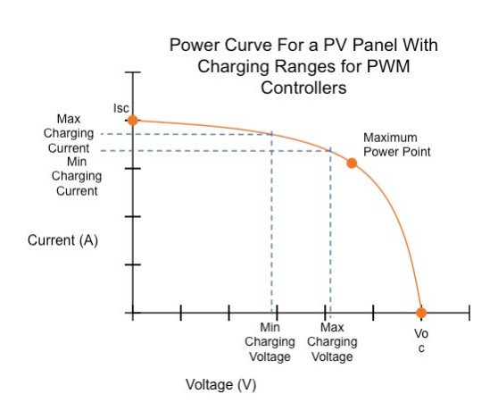 Power-Curve-for-a-PV-Panel-with-Charging-Ranges-for-PWM-Controllers Solar charge controller: PWM vs. MPPT