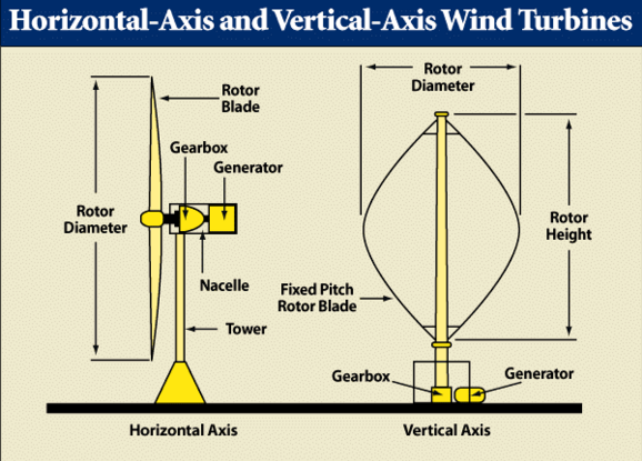 Vertical-and-Horizontal-axis-wind-turbines Vertical and Horizontal axis wind turbines