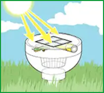 How-Solar-Lights-Works-1 Why Choose Solar Cell Garden Lights?